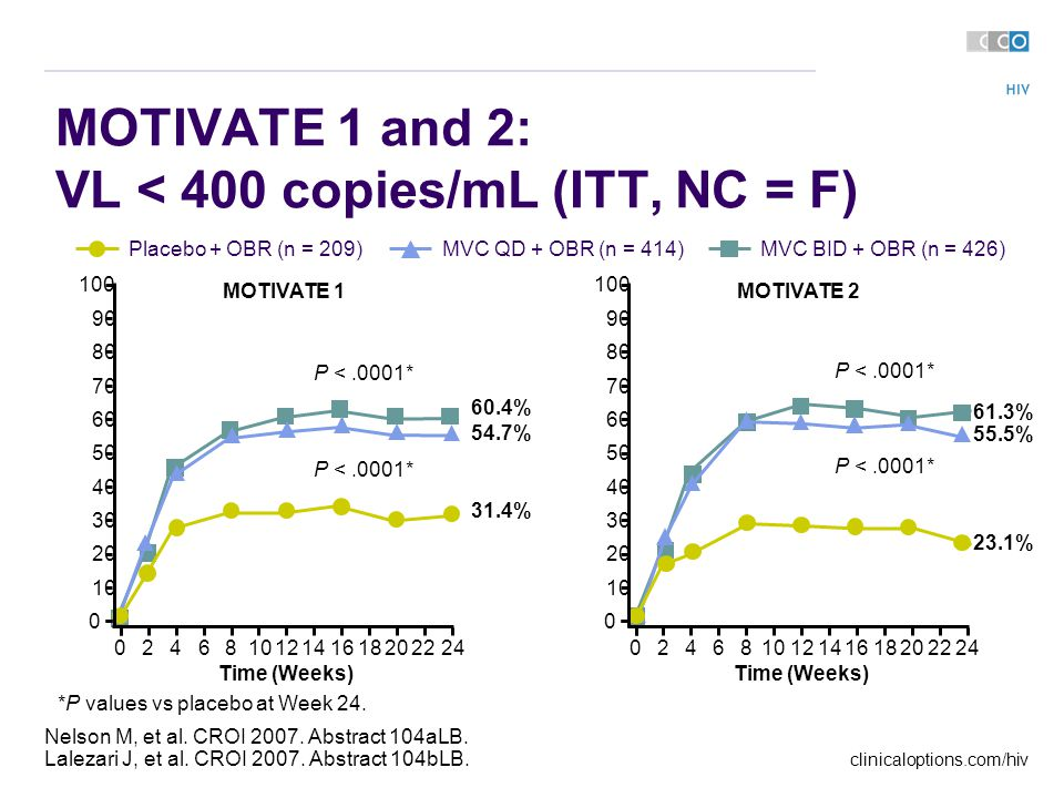 clinicaloptions.com/hiv Nelson M, et al. CROI 2007.