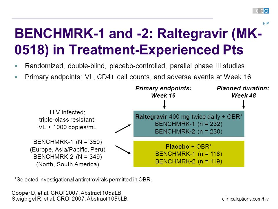 clinicaloptions.com/hiv BENCHMRK-1 and -2: Raltegravir (MK- 0518) in Treatment-Experienced Pts Cooper D, et al.