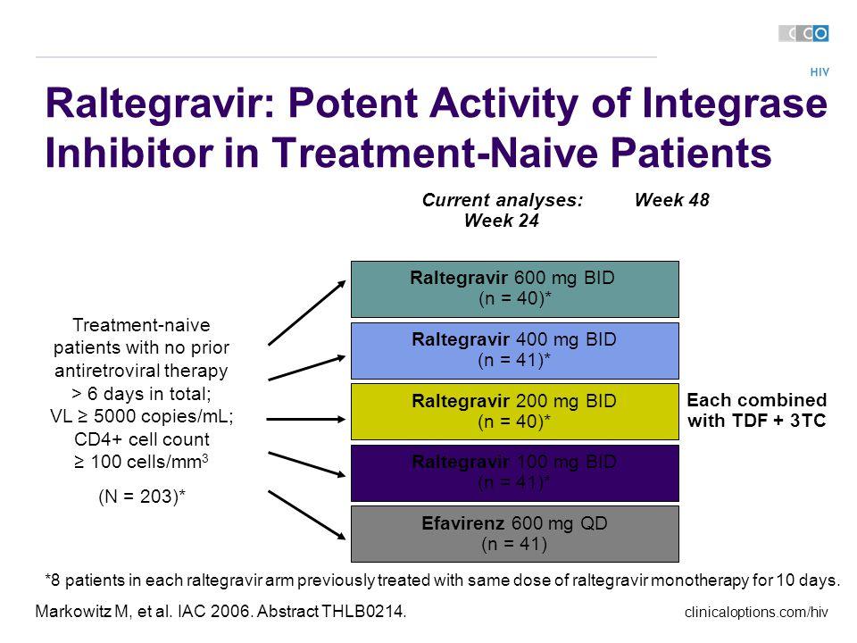 clinicaloptions.com/hiv Markowitz M, et al. IAC 2006.