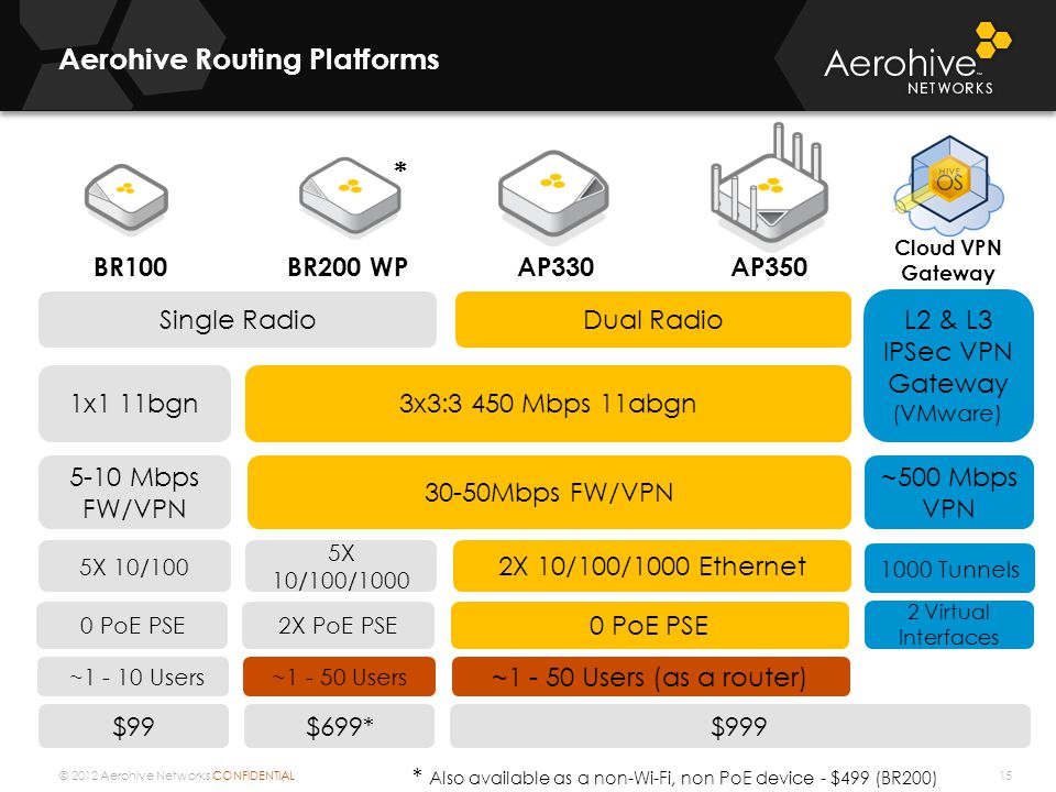 © 2012 Aerohive Networks CONFIDENTIAL Aerohive Routing Platforms 15 BR100BR200 WPAP330AP350 Single RadioDual Radio 2X 10/100/1000 Ethernet 5-10 Mbps FW/VPN 30-50Mbps FW/VPN $99 1x1 11bgn3x3:3 450 Mbps 11abgn 5X 10/100 5X 10/100/1000 0 PoE PSE 2X PoE PSE * * Also available as a non-Wi-Fi, non PoE device - $499 (BR200) L2 & L3 IPSec VPN Gateway (VMware) ~500 Mbps VPN 1000 Tunnels 2 Virtual Interfaces Cloud VPN Gateway $699*$999 ~1 - 50 Users (as a router) ~1 - 10 Users~1 - 50 Users