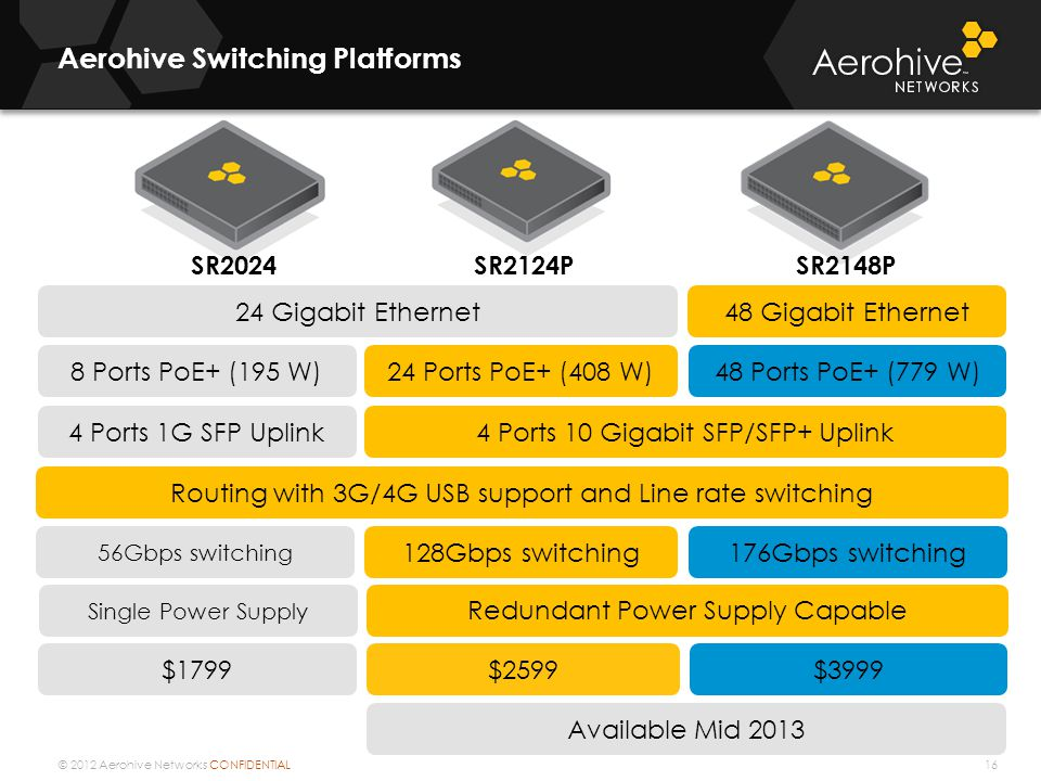 © 2012 Aerohive Networks CONFIDENTIAL Aerohive Switching Platforms 16 SR2124PSR2148P 24 Gigabit Ethernet48 Gigabit Ethernet 4 Ports 1G SFP Uplink4 Ports 10 Gigabit SFP/SFP+ Uplink $1799 8 Ports PoE+ (195 W)24 Ports PoE+ (408 W) 128Gbps switching 56Gbps switching 176Gbps switching Available Mid 2013 SR2024 48 Ports PoE+ (779 W) Routing with 3G/4G USB support and Line rate switching $2599$3999 Redundant Power Supply Capable Single Power Supply