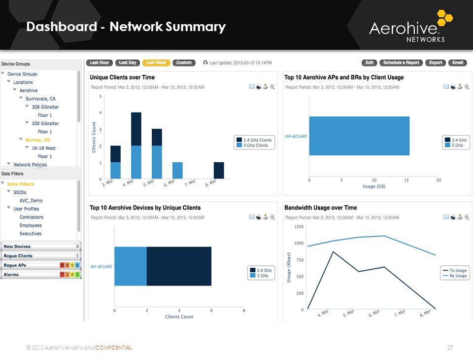 © 2012 Aerohive Networks CONFIDENTIAL Dashboard - Network Summary 27