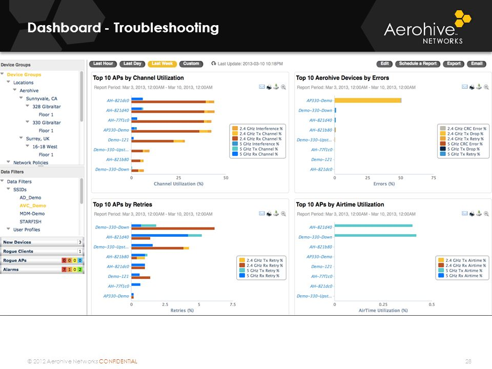 © 2012 Aerohive Networks CONFIDENTIAL Dashboard - Troubleshooting 28