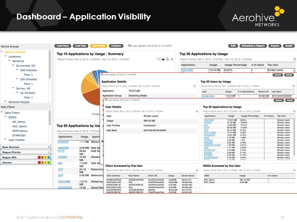 © 2012 Aerohive Networks CONFIDENTIAL Dashboard – Application Visibility 29
