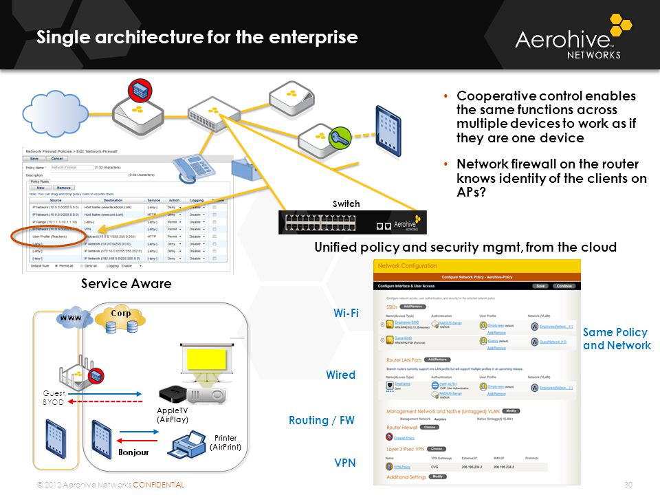 © 2012 Aerohive Networks CONFIDENTIAL Context Aware Single architecture for the enterprise 30 Switch Cooperative control enables the same functions across multiple devices to work as if they are one device Network firewall on the router knows identity of the clients on APs.