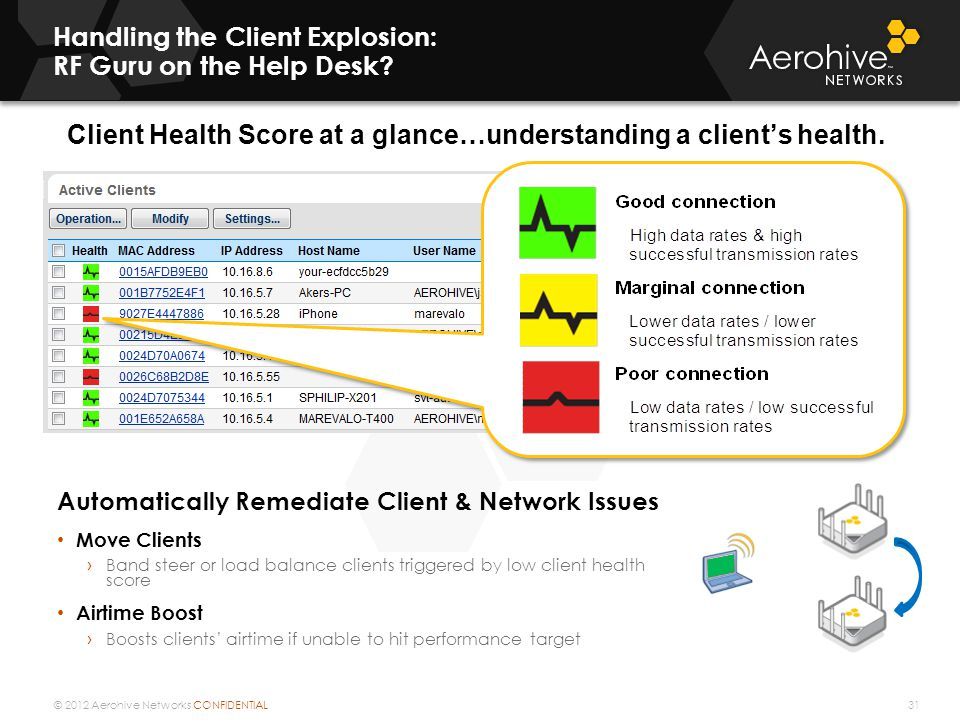 © 2012 Aerohive Networks CONFIDENTIAL Client Health Score at a glance…understanding a client's health.