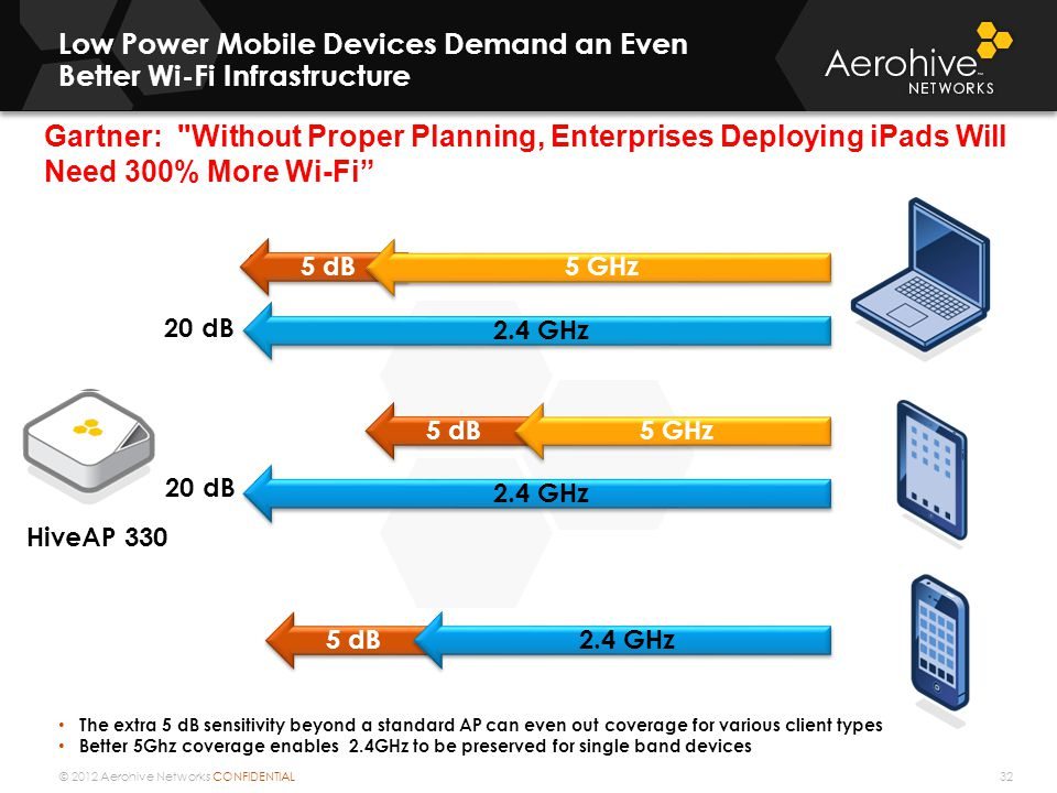 © 2012 Aerohive Networks CONFIDENTIAL Low Power Mobile Devices Demand an Even Better Wi-Fi Infrastructure 32 The extra 5 dB sensitivity beyond a standard AP can even out coverage for various client types Better 5Ghz coverage enables 2.4GHz to be preserved for single band devices 20 dB 2.4 GHz 8 -10 dB 15 -17 dB 10 – 15 dB Typical AP HiveAP 330 5 dB 5 GHz 2.4 GHz Gartner: Without Proper Planning, Enterprises Deploying iPads Will Need 300% More Wi-Fi