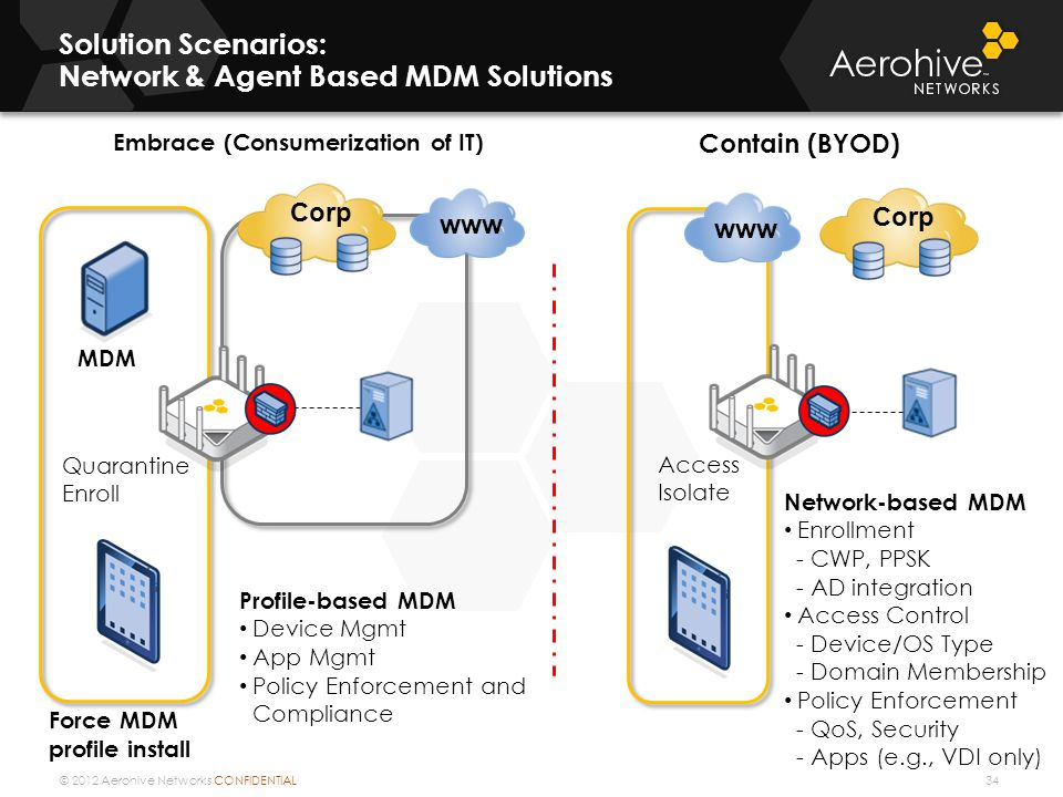 © 2012 Aerohive Networks CONFIDENTIAL Solution Scenarios: Network & Agent Based MDM Solutions 34 www Corp www Corp Embrace (Consumerization of IT) Contain (BYOD) MDM Quarantine Enroll Access Isolate Profile-based MDM Device Mgmt App Mgmt Policy Enforcement and Compliance Network-based MDM Enrollment - CWP, PPSK - AD integration Access Control - Device/OS Type - Domain Membership Policy Enforcement - QoS, Security - Apps (e.g., VDI only) Force MDM profile install