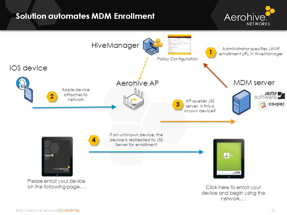 © 2012 Aerohive Networks CONFIDENTIAL Solution automates MDM Enrollment 36 Aerohive AP MDM server Policy Configuration HiveManager Administrator specifies JAMF enrollment URL in HiveManager 1 iOS device Apple device attaches to network 2 AP queries JSS server: is this a known device.