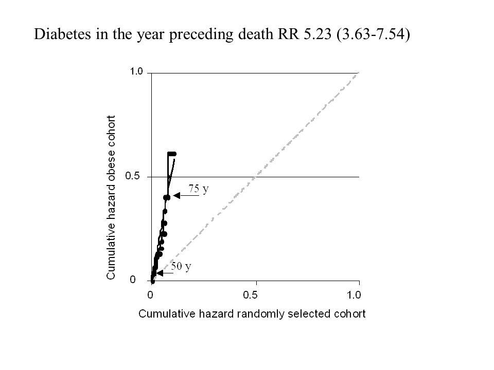 Diabetes in the year preceding death RR 5.23 (3.63-7.54)