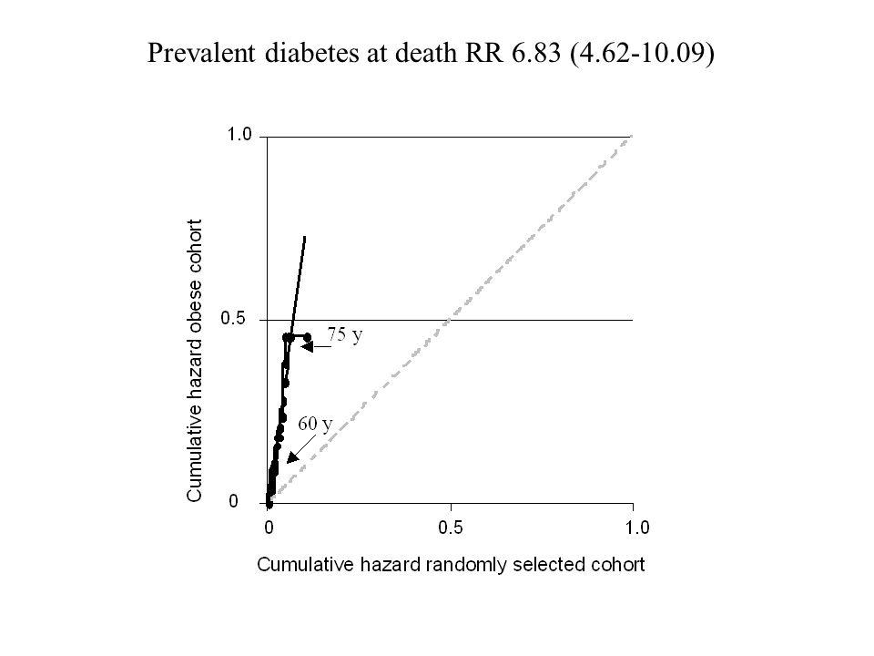 Prevalent diabetes at death RR 6.83 (4.62-10.09)