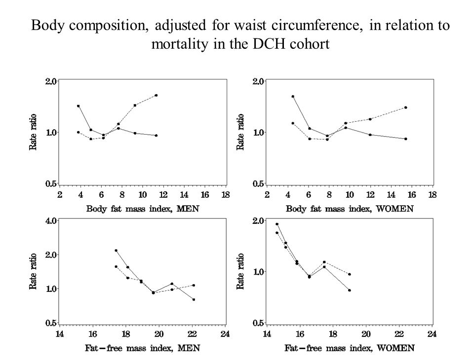Body composition, adjusted for waist circumference, in relation to mortality in the DCH cohort