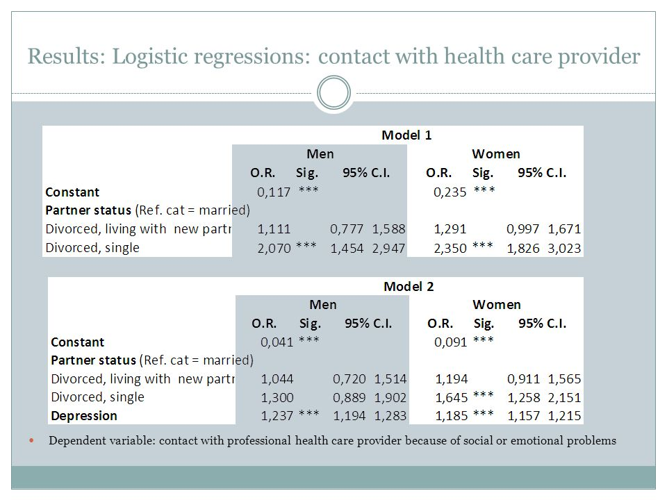 Results: Logistic regressions: contact with health care provider Dependent variable: contact with professional health care provider because of social or emotional problems