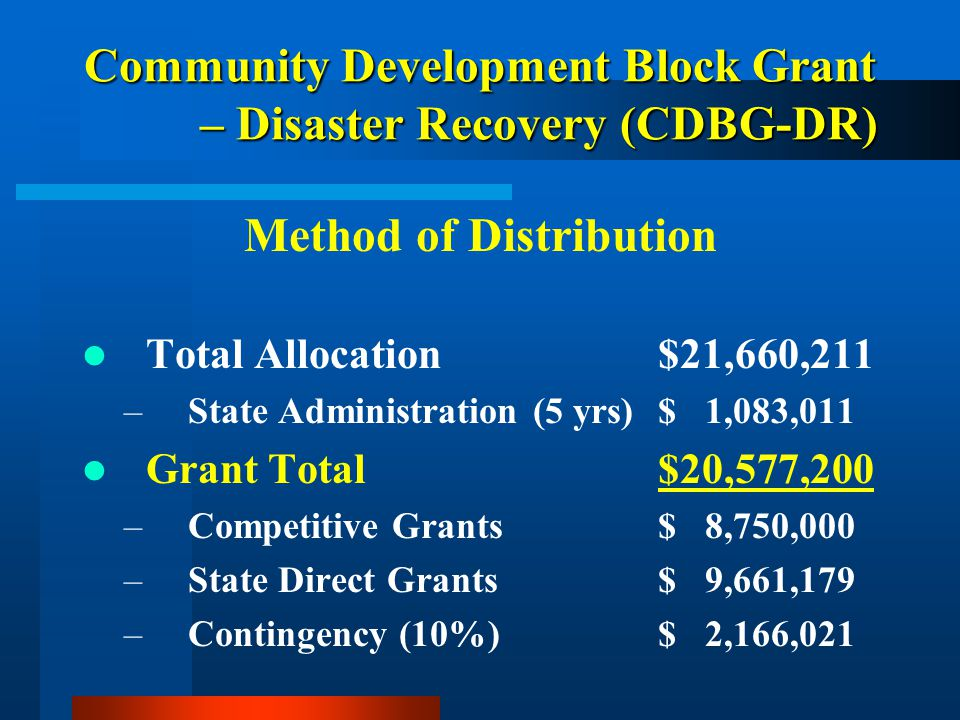 Community Development Block Grant – Disaster Recovery (CDBG-DR) Method of Distribution Total Allocation$21,660,211 –State Administration (5 yrs)$ 1,083,011 Grant Total$20,577,200 –Competitive Grants$ 8,750,000 –State Direct Grants$ 9,661,179 –Contingency (10%)$ 2,166,021