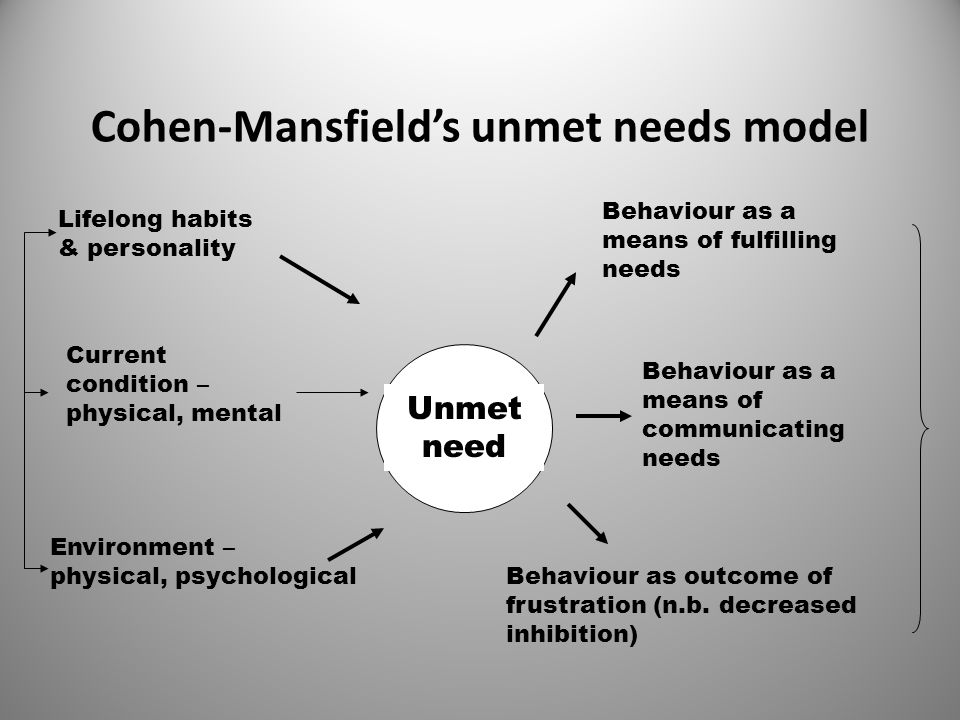 Cohen-Mansfield's unmet needs model Lifelong habits & personality Current condition – physical, mental Environment – physical, psychological Behaviour