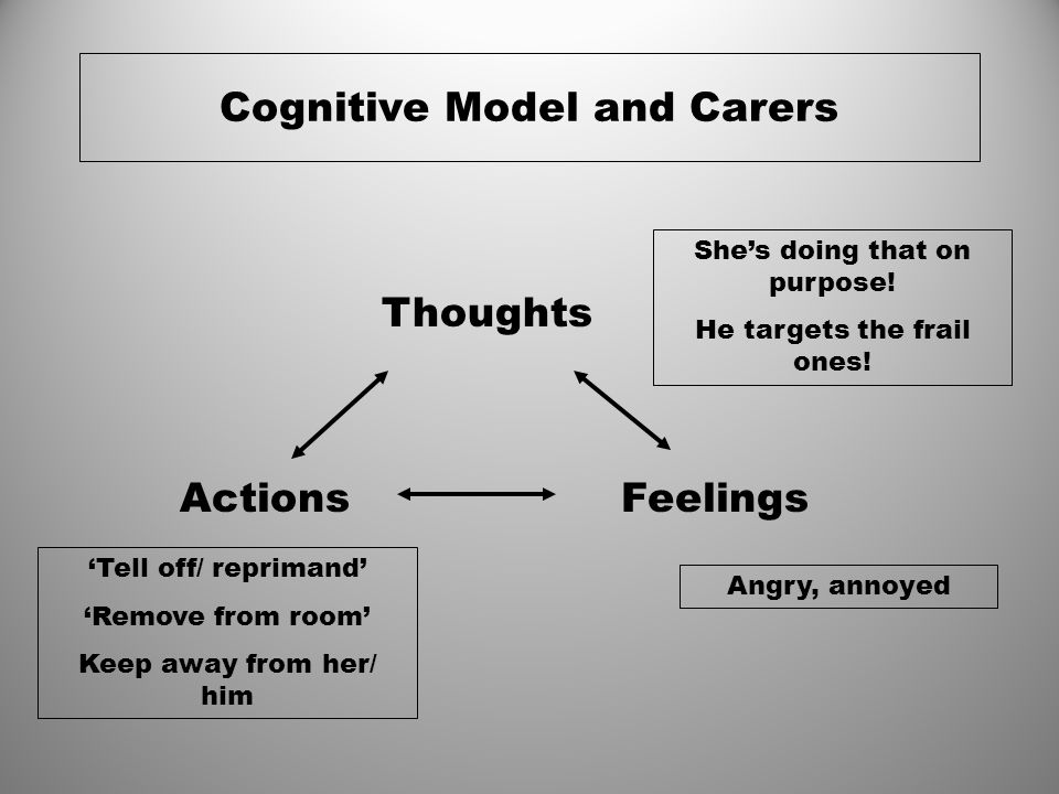 Cognitive Model and Carers Thoughts ActionsFeelings She's doing that on purpose! He targets the frail ones! Angry, annoyed 'Tell off/ reprimand' 'Remo