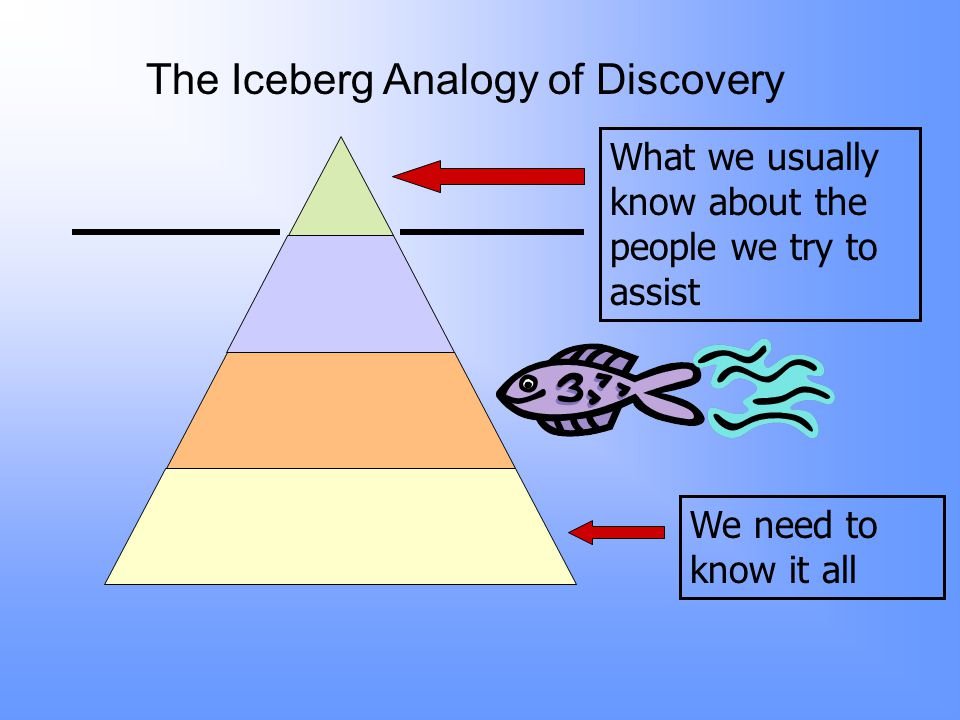 What we usually know about the people we try to assist We need to know it all The Iceberg Analogy of Discovery
