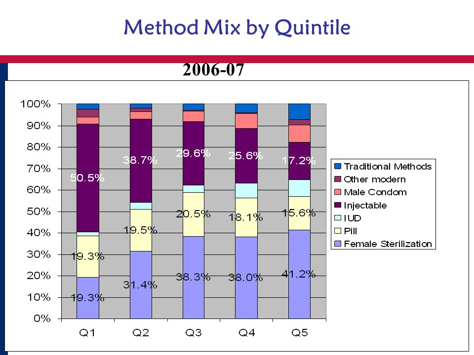 Method Mix by Quintile 2006-07