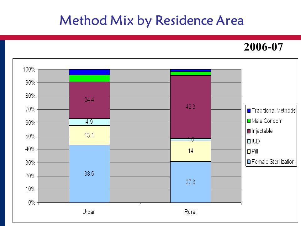 Method Mix by Residence Area 2006-07