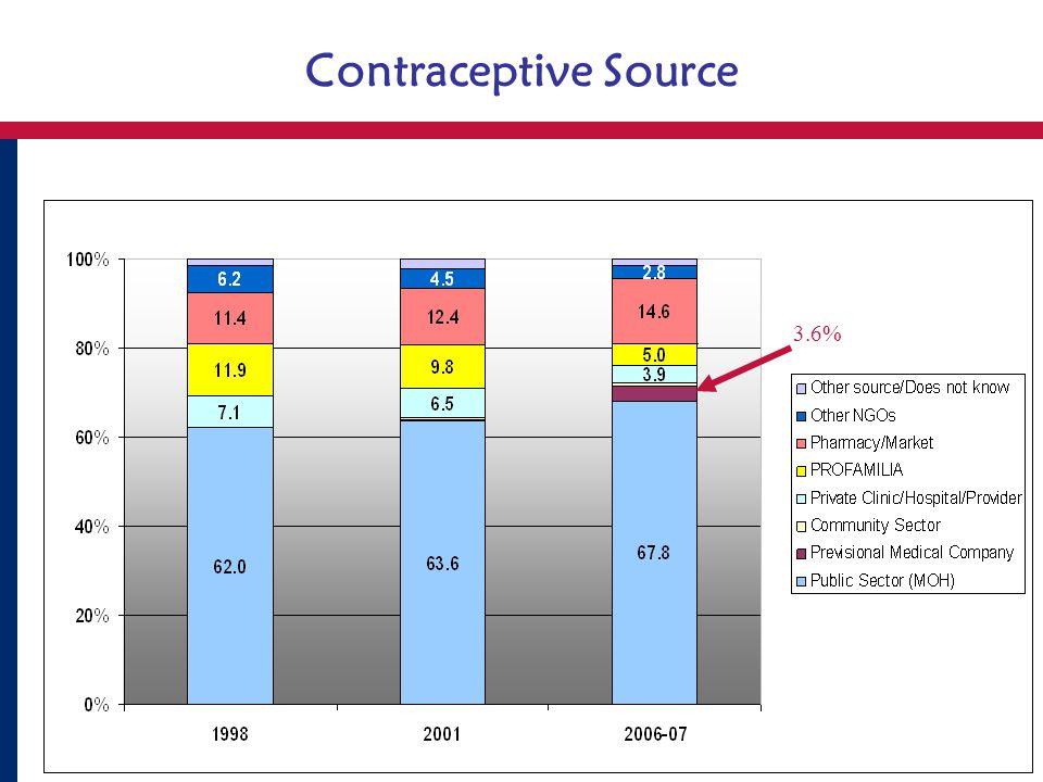 Contraceptive Source ENDESA 3.6%