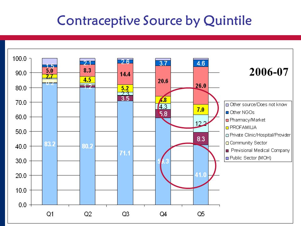 Contraceptive Source by Quintile 2006-07