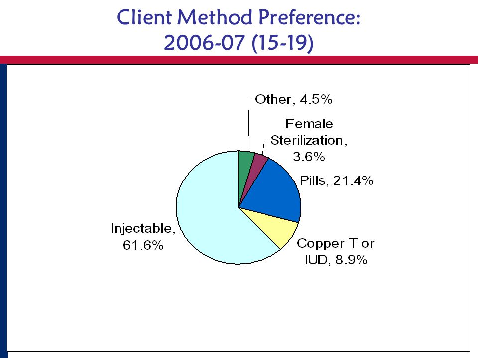 Client Method Preference: 2006-07 (15-19)