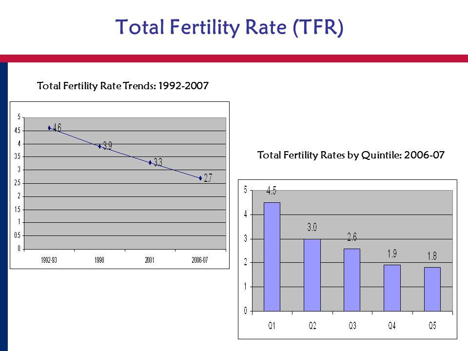 Total Fertility Rate (TFR) Total Fertility Rate Trends: 1992-2007 Total Fertility Rates by Quintile: 2006-07
