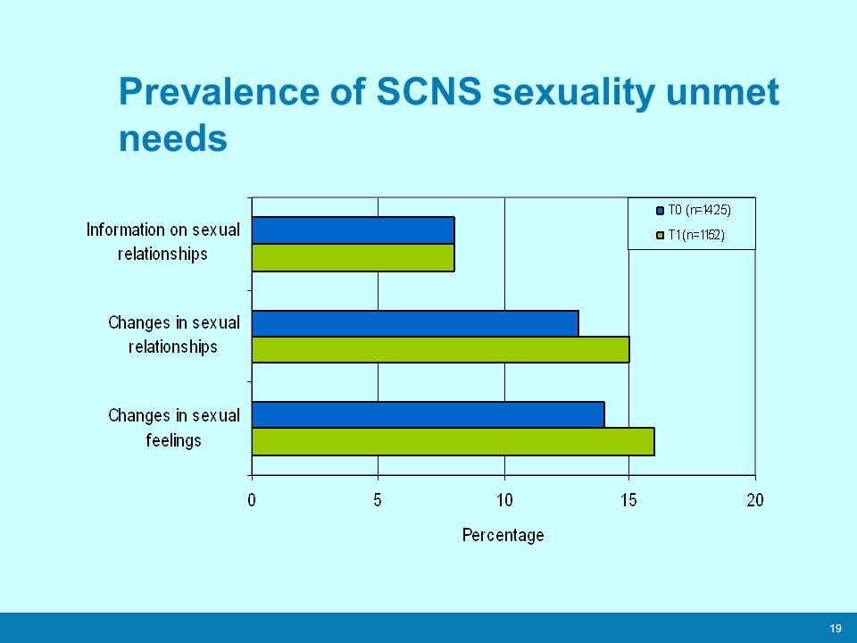 19 Prevalence of SCNS sexuality unmet needs