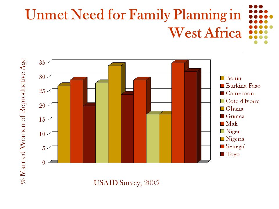 Unmet Need for Family Planning in West Africa % Married Women of Reproductive Age USAID Survey, 2005