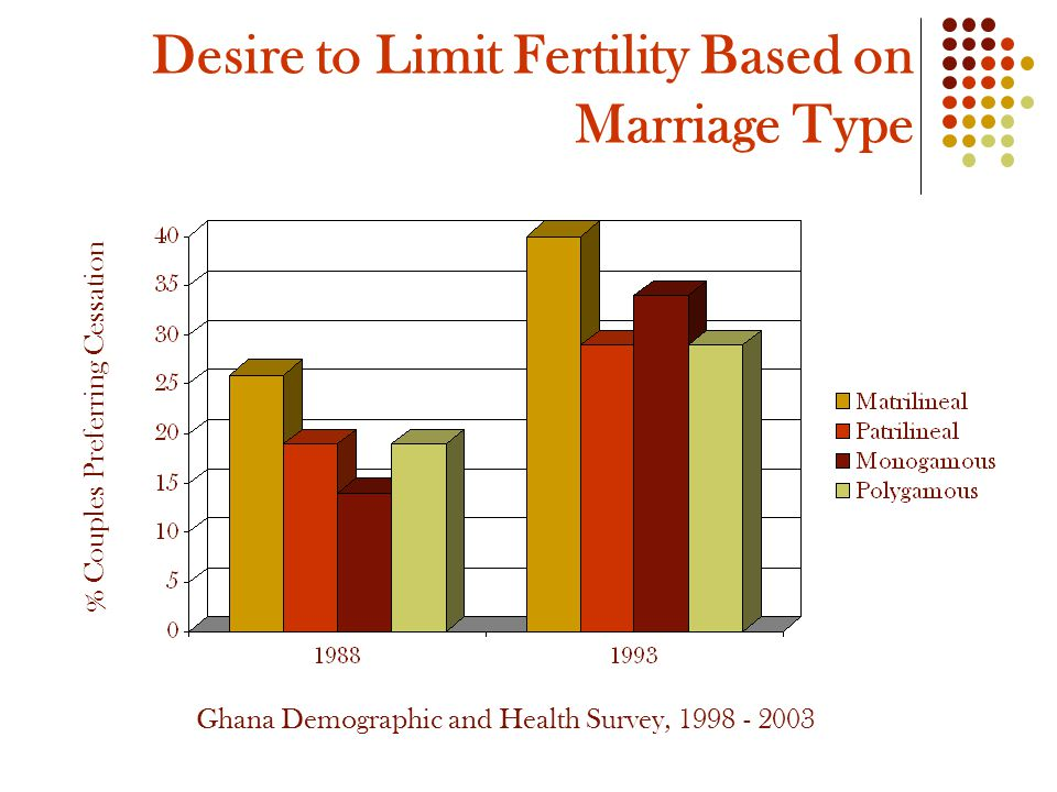 Desire to Limit Fertility Based on Marriage Type Ghana Demographic and Health Survey, 1998 - 2003 % Couples Preferring Cessation