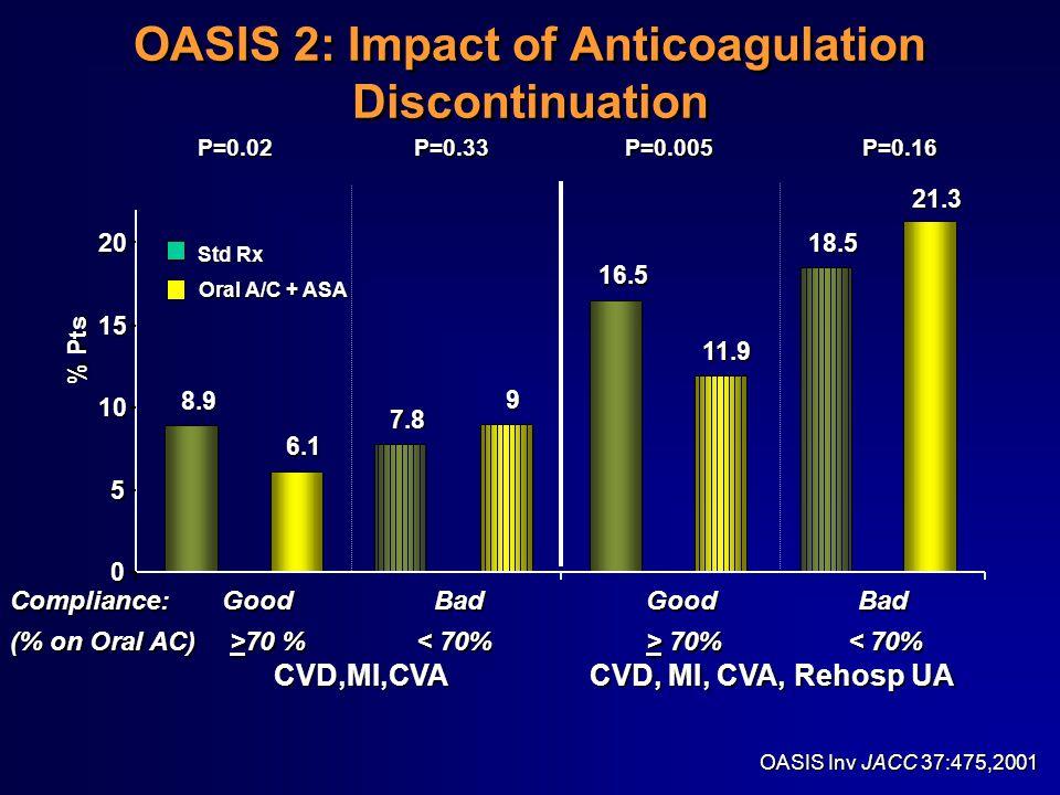 OASIS 2: Impact of Anticoagulation Discontinuation 8.9 16.5 6.1 11.9 18.5 9 21.3 7.8 0 5 10 15 20 % Pts P=0.33 CVD,MI,CVA CVD, MI, CVA, Rehosp UA Compliance:Good BadGoodBad (% on Oral AC) >70 % 70% 70 % 70% < 70% P=0.02P=0.005P=0.16 Std Rx Oral A/C + ASA OASIS Inv JACC 37:475,2001