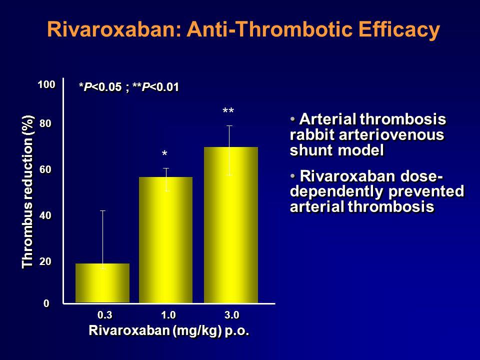 Rivaroxaban: Anti-Thrombotic Efficacy 0.3 1.0 3.0 0 0 20 40 60 80 100 * ** Rivaroxaban (mg/kg) p.o. Thrombus reduction (%) Arterial thrombosis rabbit