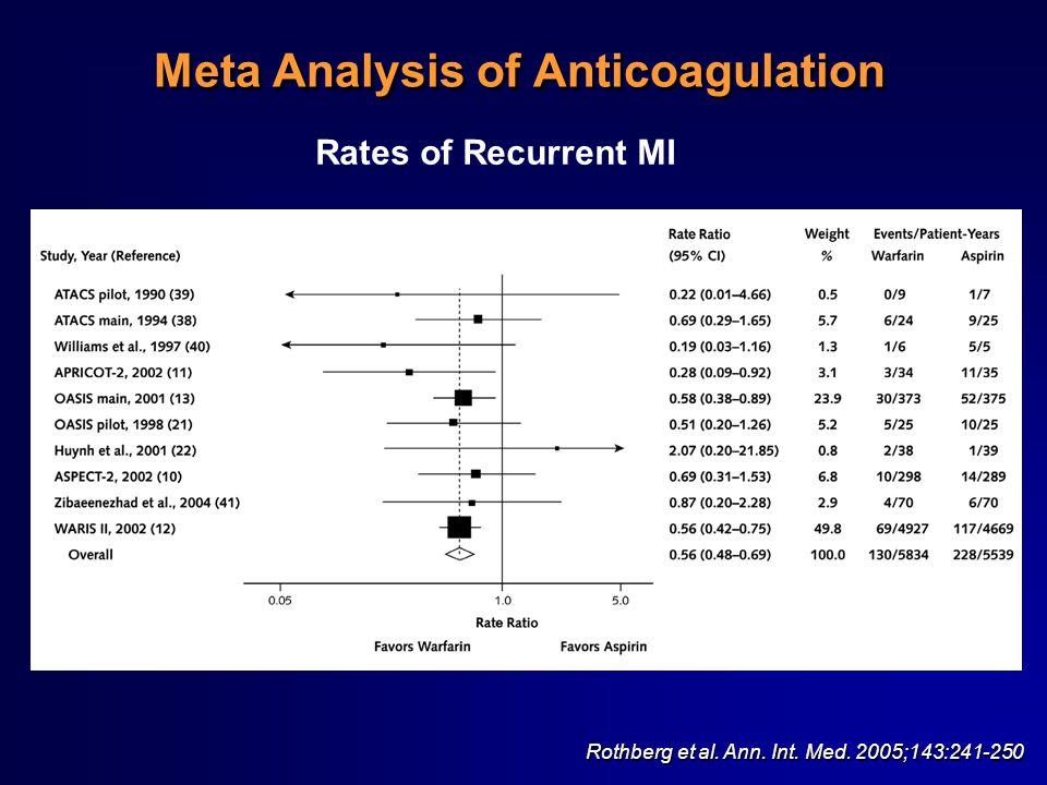 Meta Analysis of Anticoagulation Rates of Recurrent MI Rothberg et al. Ann. Int. Med. 2005;143:241-250