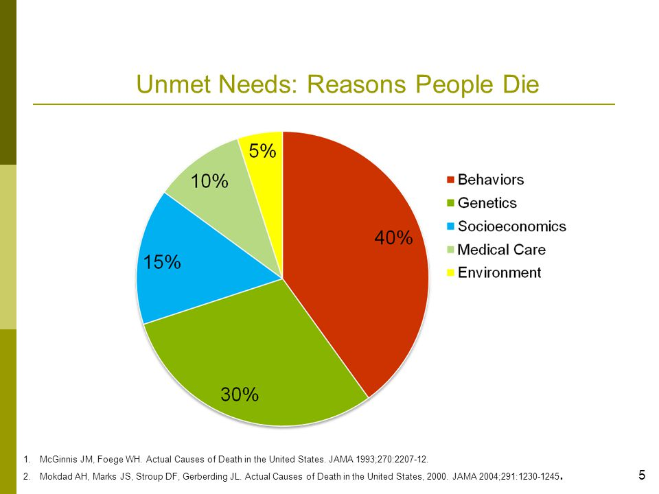 6 Patient-Centered Medical Home Reason Three: Cost of Unmet Needs BH disorders account for half as many disability days as all physical conditions 1 Annual medical expenses--chronic medical & behavioral health conditions combined cost 46% more than those with only a chronic medical condition 2 Top five conditions driving overall health cost (work related productivity + medical + pharmacy cost) 3 Depression Obesity Arthritis Back/Neck Pain Anxiety 1.