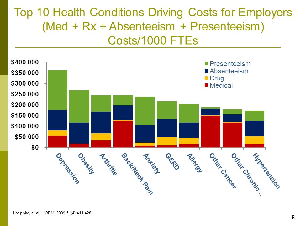 Physical Illness Matching Physical and Mental Health Services to Patient Location Needed Note: Stand alone mental health services could be paid for from the general medical budget, much as stand alone rehabilitation, eye, and cardiac services Kathol, 2009 Mental Health & Substance Use Disorders 19 Matching Physical and Mental Health Services to Patient Needs through: Co-located and fully integrated physical & mental health personnel OR Tightly coordinated mental & physical health services Common mental & physical health documentation system Unified outcomes analysis Behavioral Health is an Inseparable Part of General Medical Health