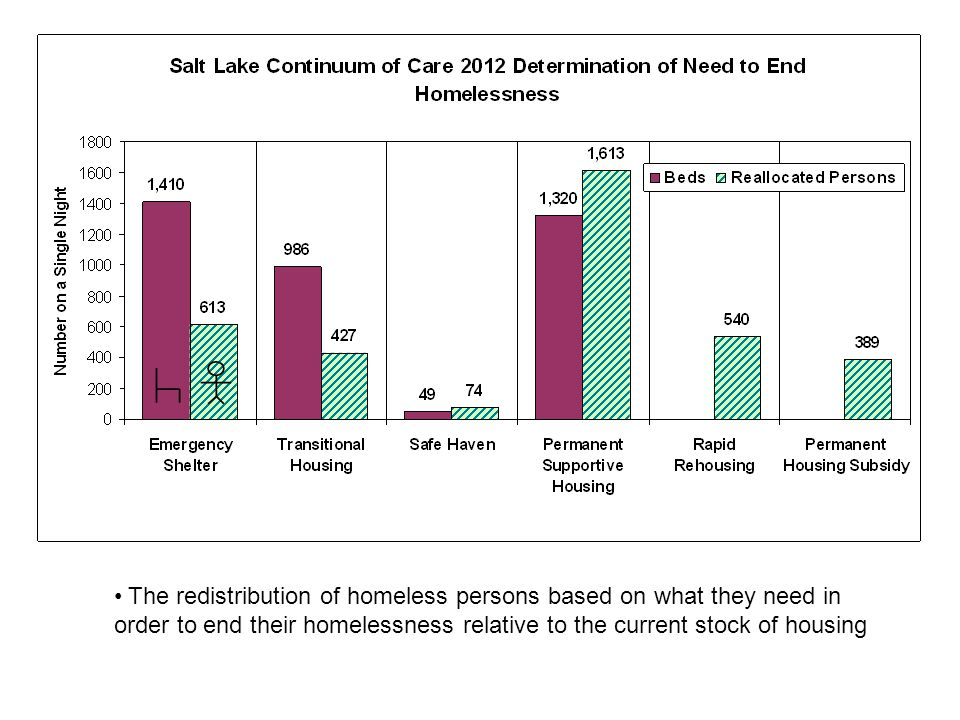 The redistribution of homeless persons based on what they need in order to end their homelessness relative to the current stock of housing