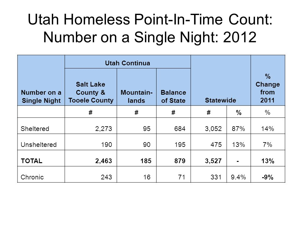 Utah Homeless Point-In-Time Count: Number on a Single Night: 2012 Number on a Single Night Utah Continua Statewide % Change from 2011 Salt Lake County & Tooele County Mountain- lands Balance of State ####% Sheltered 2,273 95 684 3,05287%14% Unsheltered 190 90 195 47513%7% TOTAL 2,463 185 879 3,527- 13% Chronic 243 16 71 3319.4%-9%