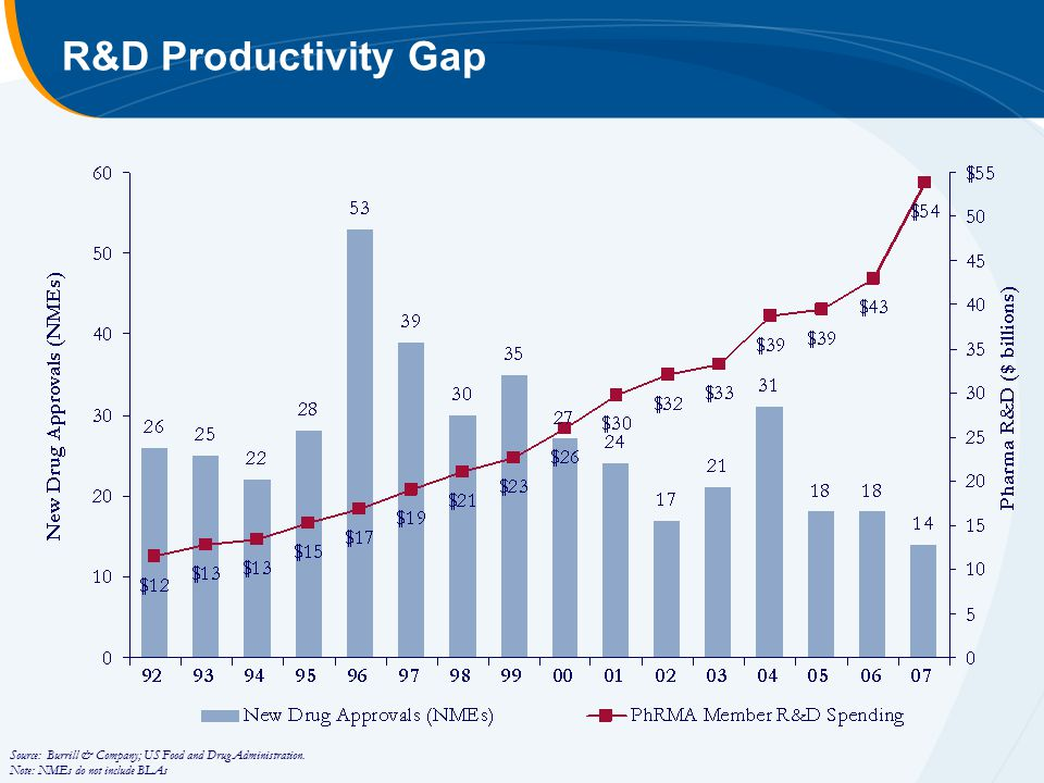 Source: Burrill & Company; US Food and Drug Administration. Note: NMEs do not include BLAs R&D Productivity Gap