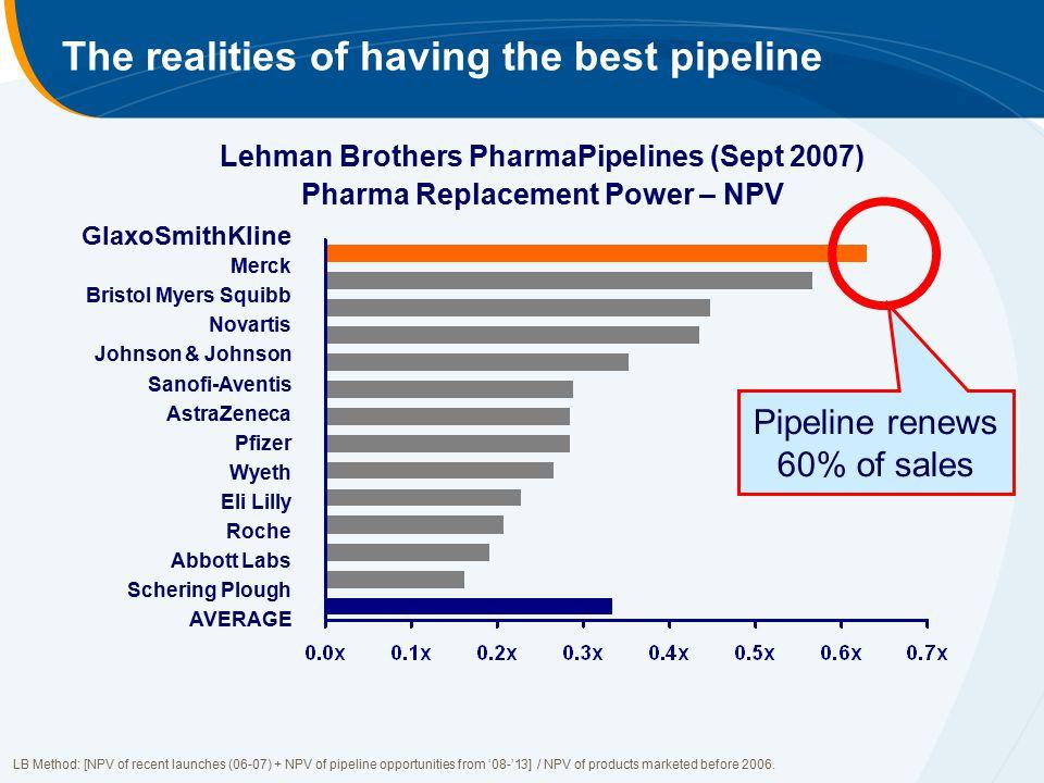 The realities of having the best pipeline Lehman Brothers PharmaPipelines (Sept 2007) Pharma Replacement Power – NPV Pipeline renews 60% of sales LB M