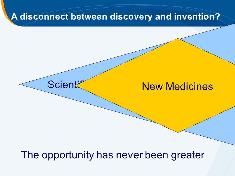 Scientific publications in biomedicine A disconnect between discovery and invention? New Medicines The opportunity has never been greater