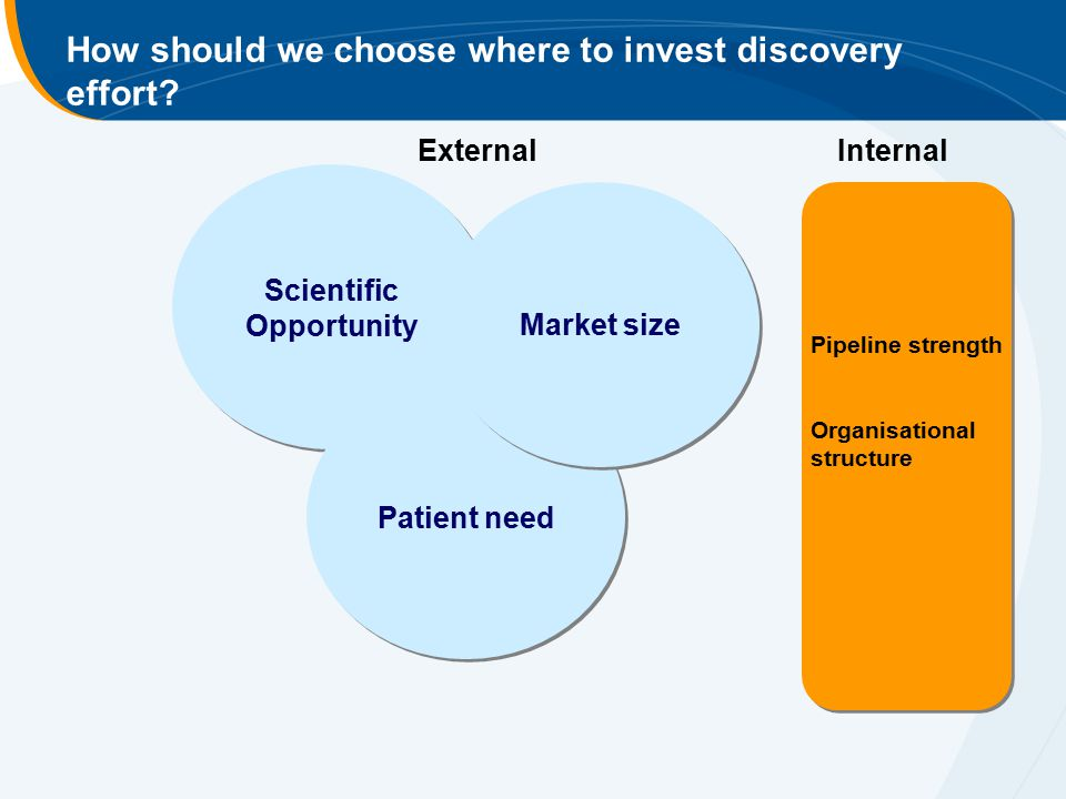 Scientific Opportunity Scientific Opportunity Patient need Market size How should we choose where to invest discovery effort? ExternalInternal Pipelin