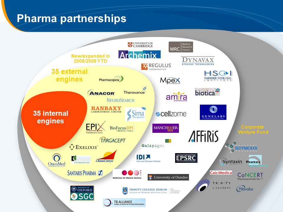35 internal engines 35 external engines Corporate Venture Fund New/expanded in 2008/2009 YTD Pharma partnerships