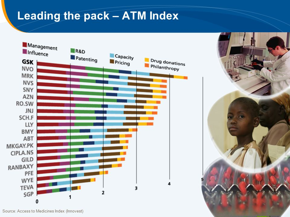 Leading the pack – ATM Index Source: Access to Medicines Index (Innovest)