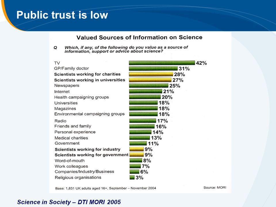 Science in Society – DTI MORI 2005 Public trust is low