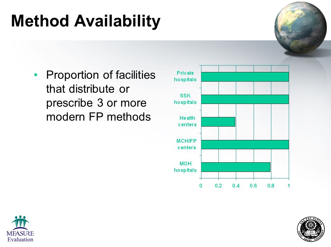 Method Availability Proportion of facilities that distribute or prescribe 3 or more modern FP methods
