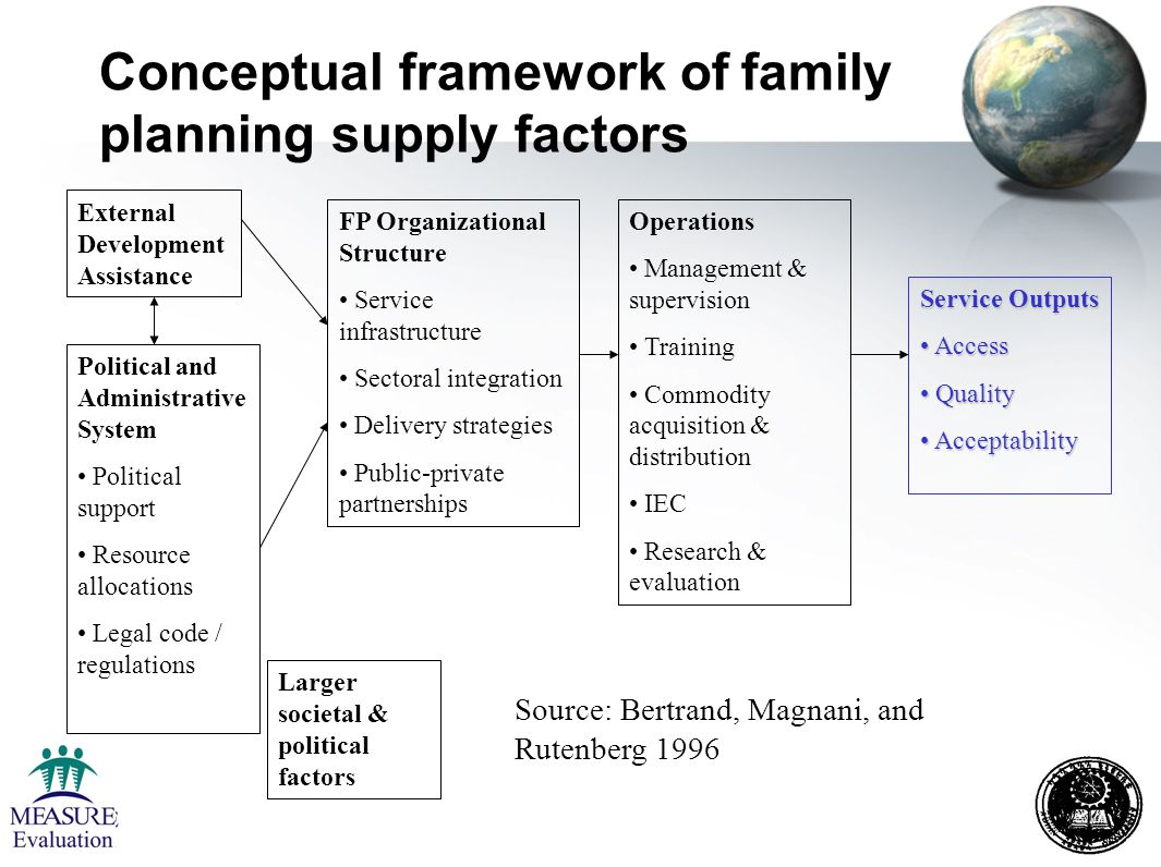 Outcomes of interest Intention to use Contraceptive adoption Contraceptive discontinuation –Failure –Switching –Stopping Current contraceptive use –Contraceptive choice Unwanted pregnancy