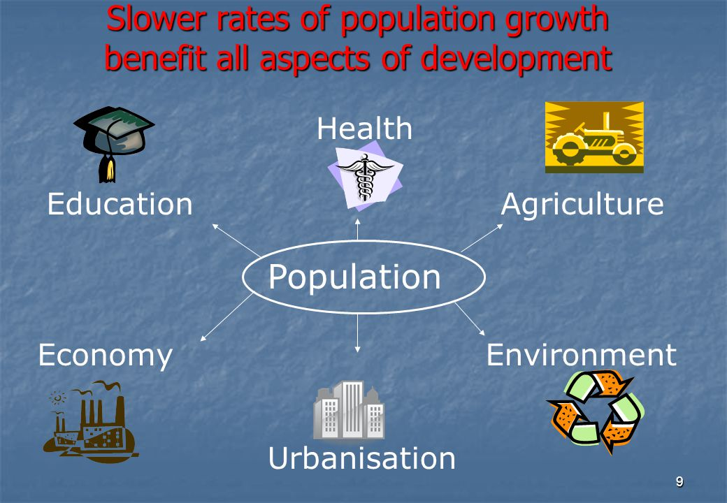 10 National Population Policy, 2000  IMMEDIATE OBJECTIVE Address the unmet needs of contraception, Reproductive and Child Health care  MEDIUM TERM OBJECTIVE Achieve Replacement Level Fertility by 2010 Achieve Replacement Level Fertility by 2010  LONG TERM OBJECTIVE Bring about population stabilisation by 2045