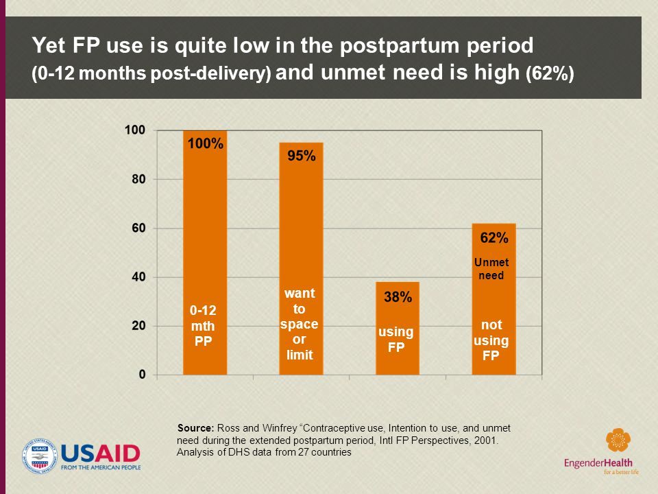 """Yet FP use is quite low in the postpartum period (0-12 months post-delivery) and unmet need is high (62%) 0-12 mth PP Source: Ross and Winfrey """"Contra"""