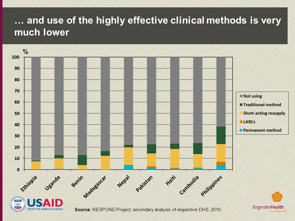 … and use of the highly effective clinical methods is very much lower % Source: RESPOND Project, secondary analysis of respective DHS, 2010.
