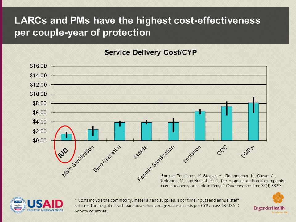 LARCs and PMs have the highest cost-effectiveness per couple-year of protection *Costs include the commodity, materials and supplies, labor time input